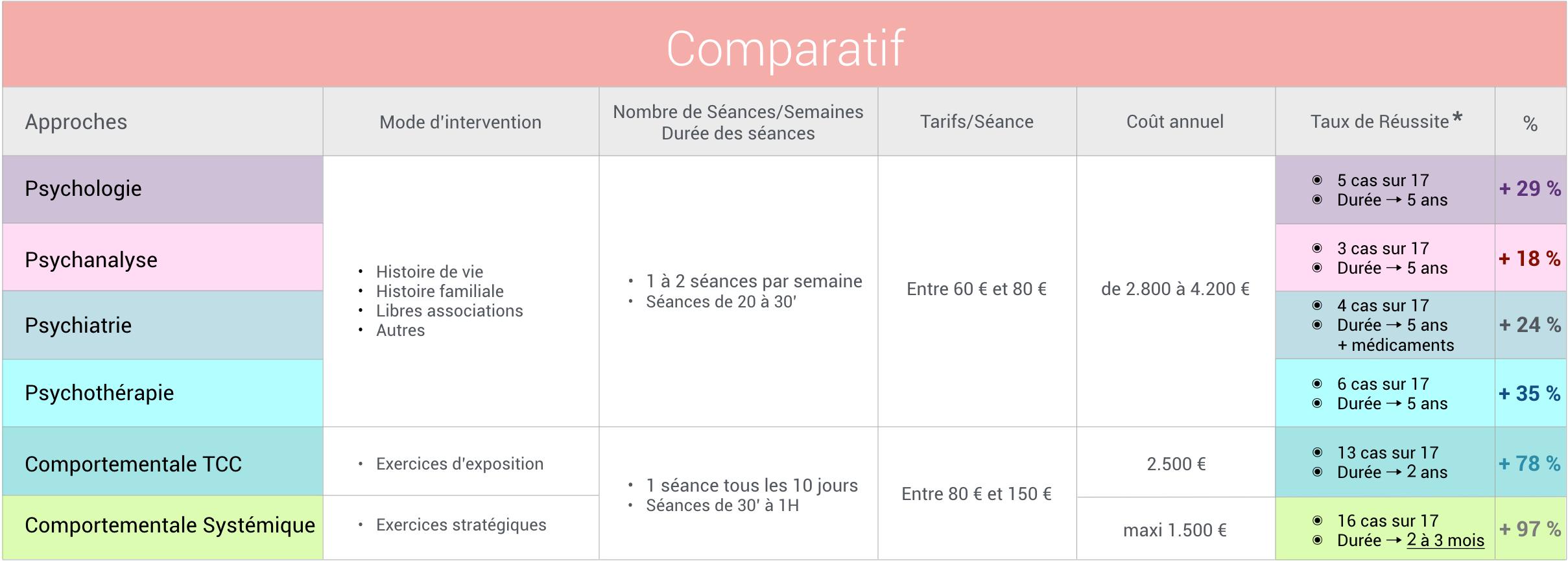 Consultation - Comparatif approches thérapeutiques